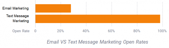 Email and Text Marketing Graph