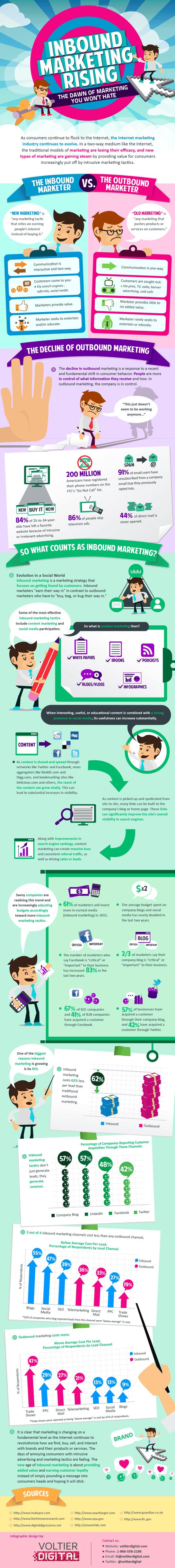 Inbound Marketing Rising Graphic