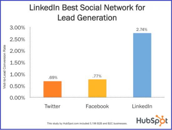Linkedin Best for Lead Gen