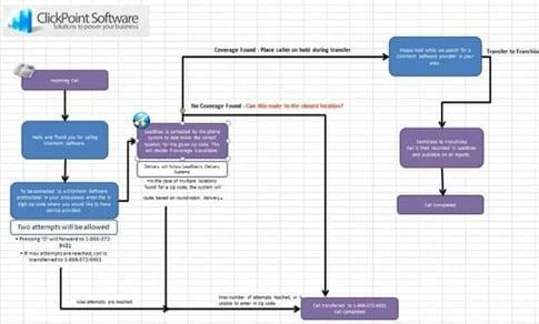 IVR Workflow