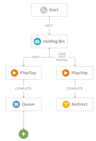 Redirect Flowchart