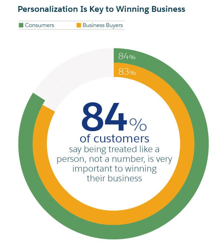 84% Of Customers Graph